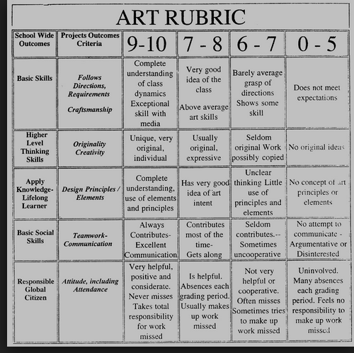 Line Art Rubric : Some ideas for an art rubric general planning and