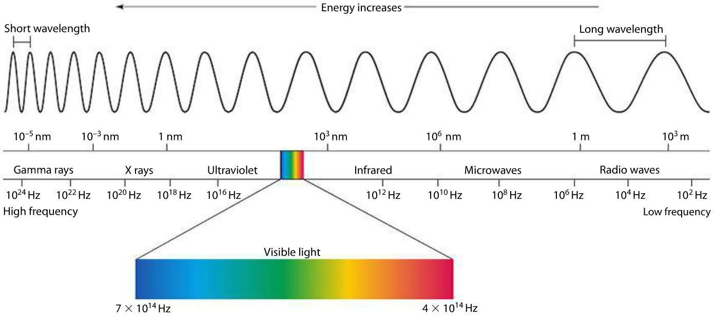 Pin On General Science Em Spectrum