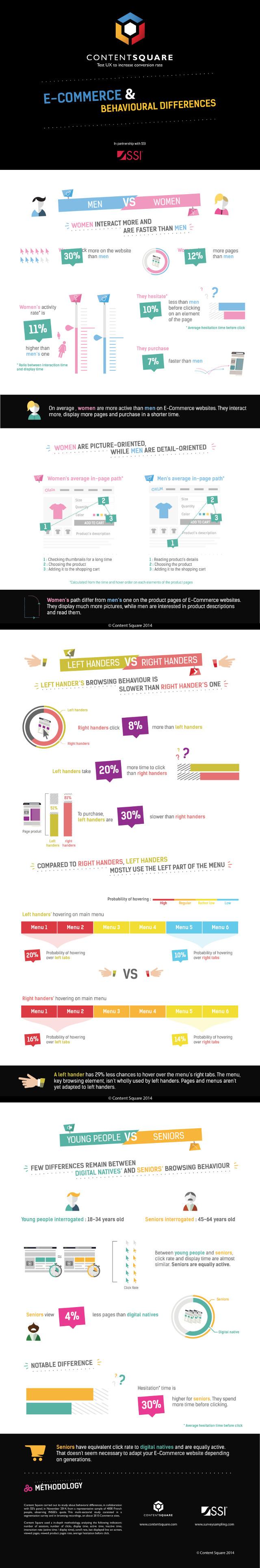 Epingle Sur E Commerce Facts