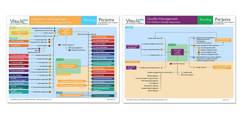 VisuAL PM Data Flow Diagram Design Graphics Pinterest Data - quality management plan