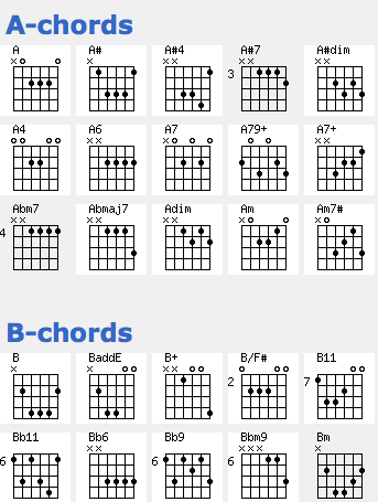 It's just a picture of Printable Guitar Chords pertaining to key
