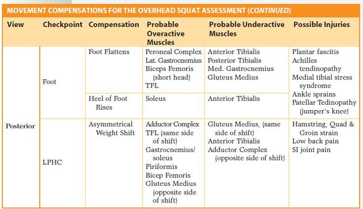 View source image Assessment, Movement, Sprained ankle