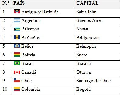 Países Y Capitales De América Saber Es Práctico Capitales De Europa Capitales De Paises America Paises Y Capitales