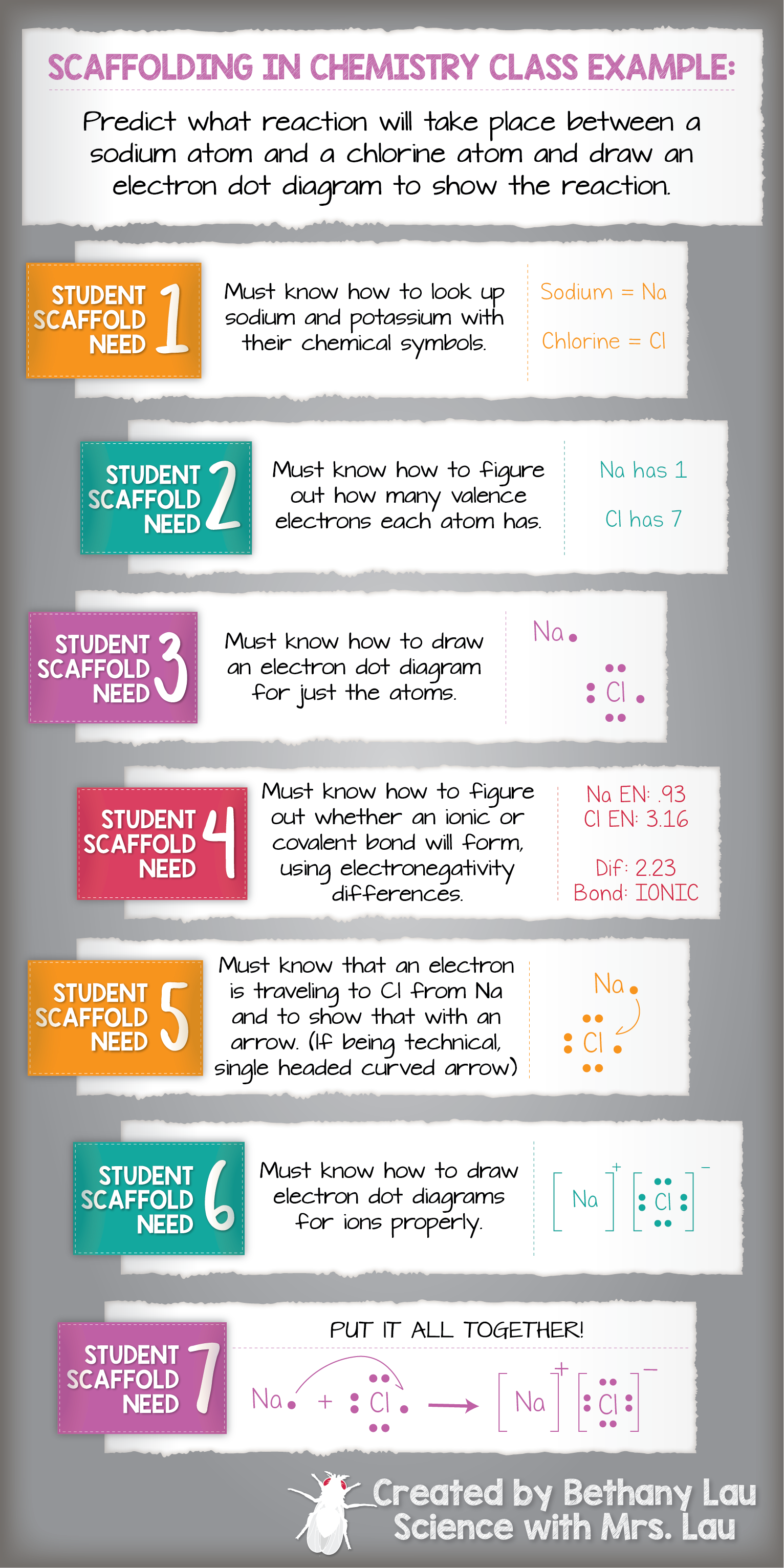 tips for scaffolding in the chemistry classroom science class