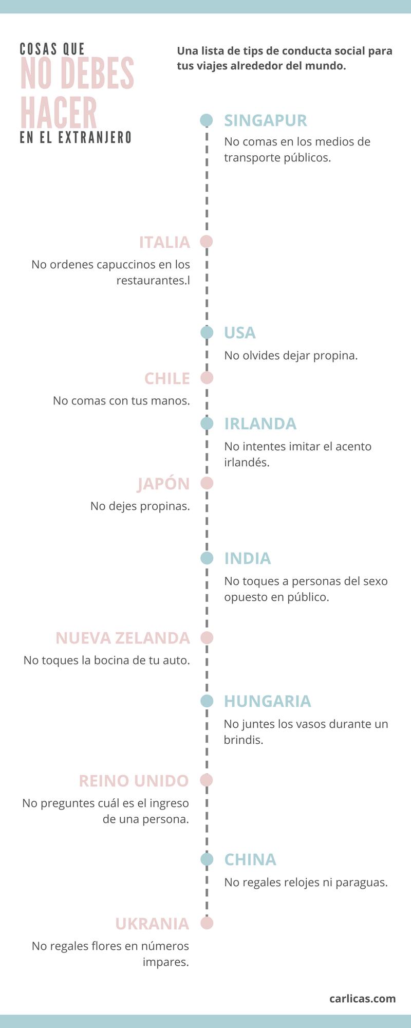 Cuanto Cuesta Vivir Viajando Viajes Trucos De Viaje Y Viajeros