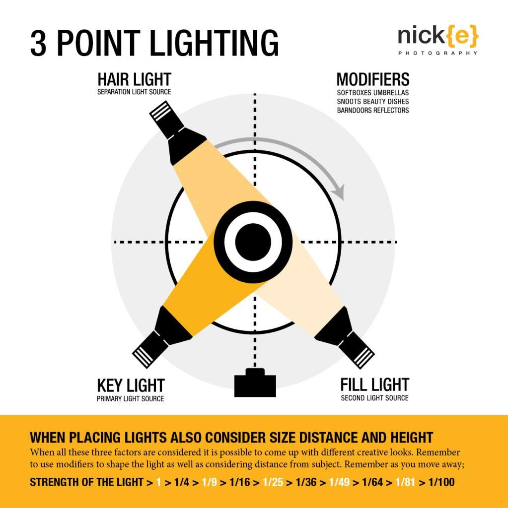 Three point lighting.  by Nicholas Griffin | Redbubble  sc 1 st  Pinterest & Three point lighting.