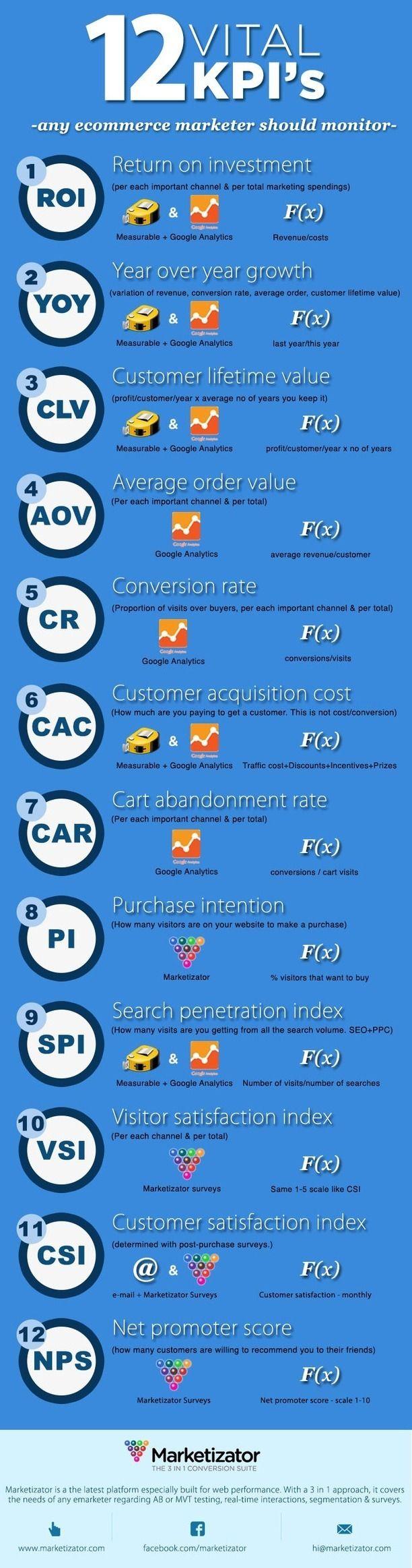 Hola: Una infografía con 5 KPI's clave para comercio