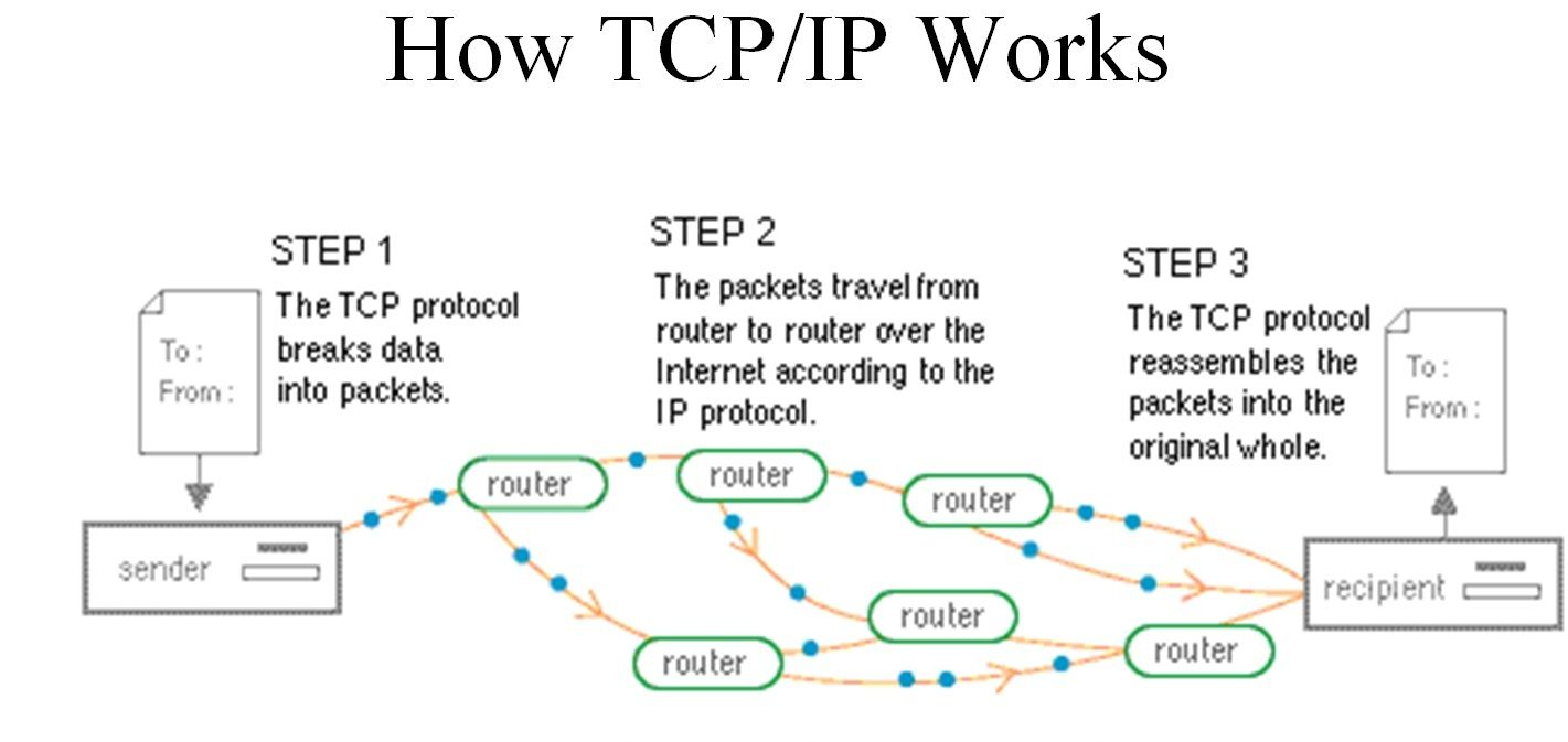 How Tcp Ip Works How Internet Works Internet Data Science