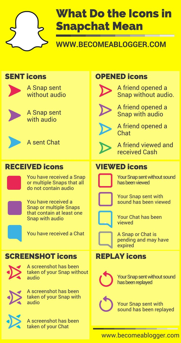 The ultimate snapchat tutorial snapchat icons and tutorials snapchat tutorial what do the icons mean biocorpaavc Gallery