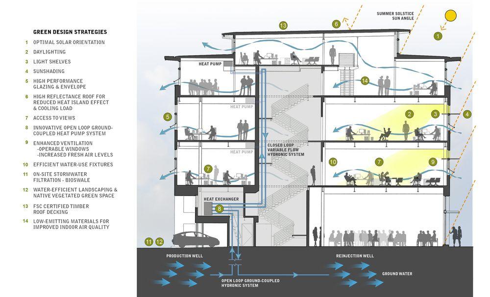 Green Building Green Building Design Strategy Heat Pump System