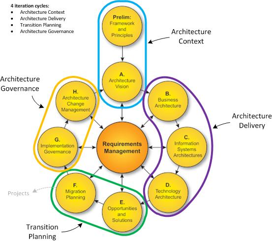Togaf Google Search Enterprise Architecture