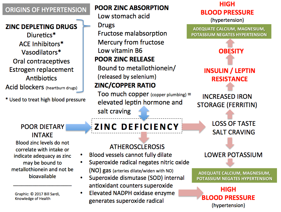 the global use and deficiency paradigms the Zinc deficiency is common in the developing world, and it's thought that about 12 percent of the us population, and up to 40 percent of the elderly, are also at risk for zinc deficiency part of the problem is that many people do not eat enough zinc-rich foods, while the mineral is also not well absorbed.
