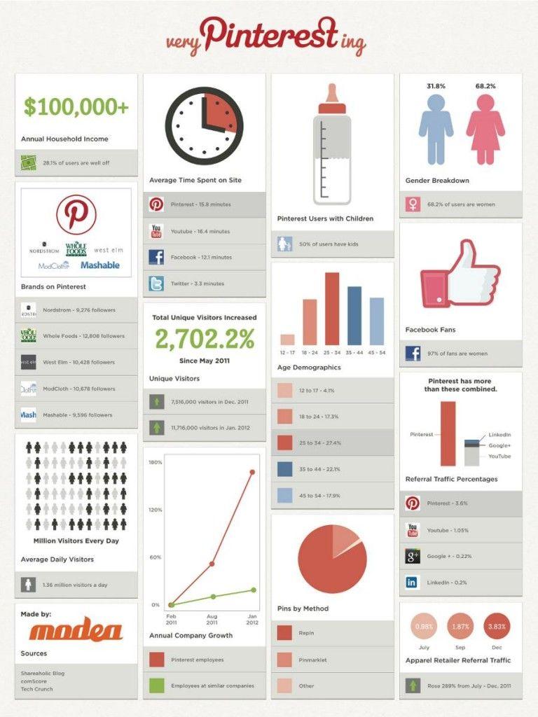 Pinteresante, todo lo que hay que saber de Pinterest en cuanto a números y estadísticas.