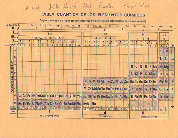 Tabla cuntica de los elementos qumicos ciencia pinterest tabla cuntica de los elementos qumicos urtaz Gallery