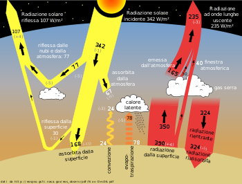 Effetto serra - Wikipedia