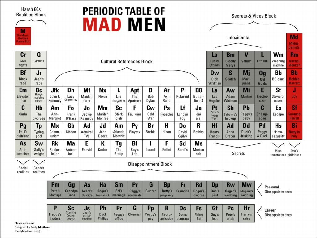25 best periodic table 3film tv images on pinterest charts periodic table of mad men gamestrikefo Gallery