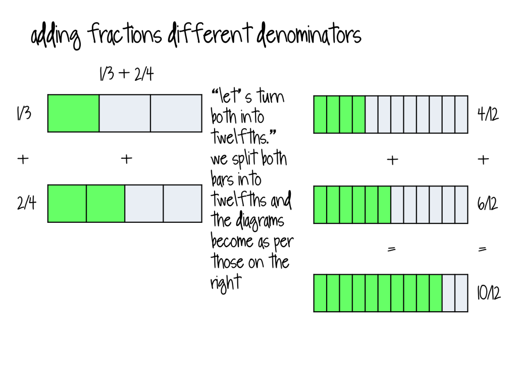 Bar Modeling And Fractions