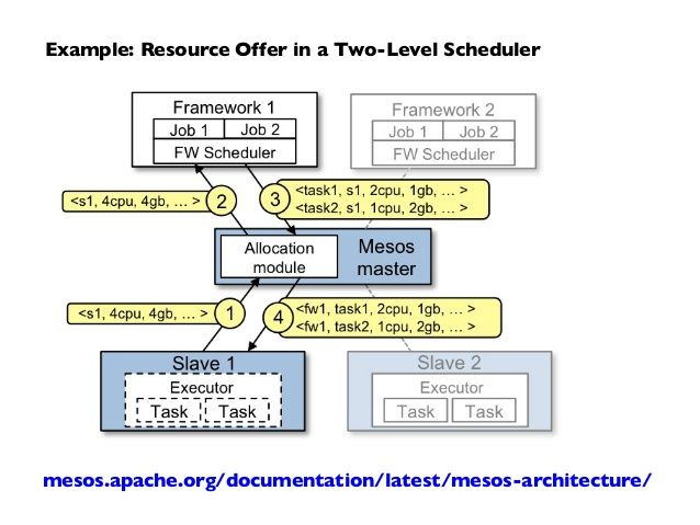 Example Resource Offer in a Two-Level Scheduler mesosapacheorg