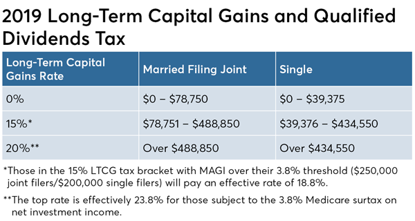How Roth Ira Conversions Can Escalate Capital Gains Taxes Financial Planning Capital Gains Tax Capital Gain Roth Ira Conversion