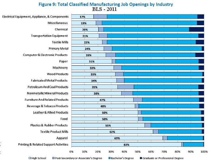 Manufacturing Jobs Education Required By Industry Job Opening