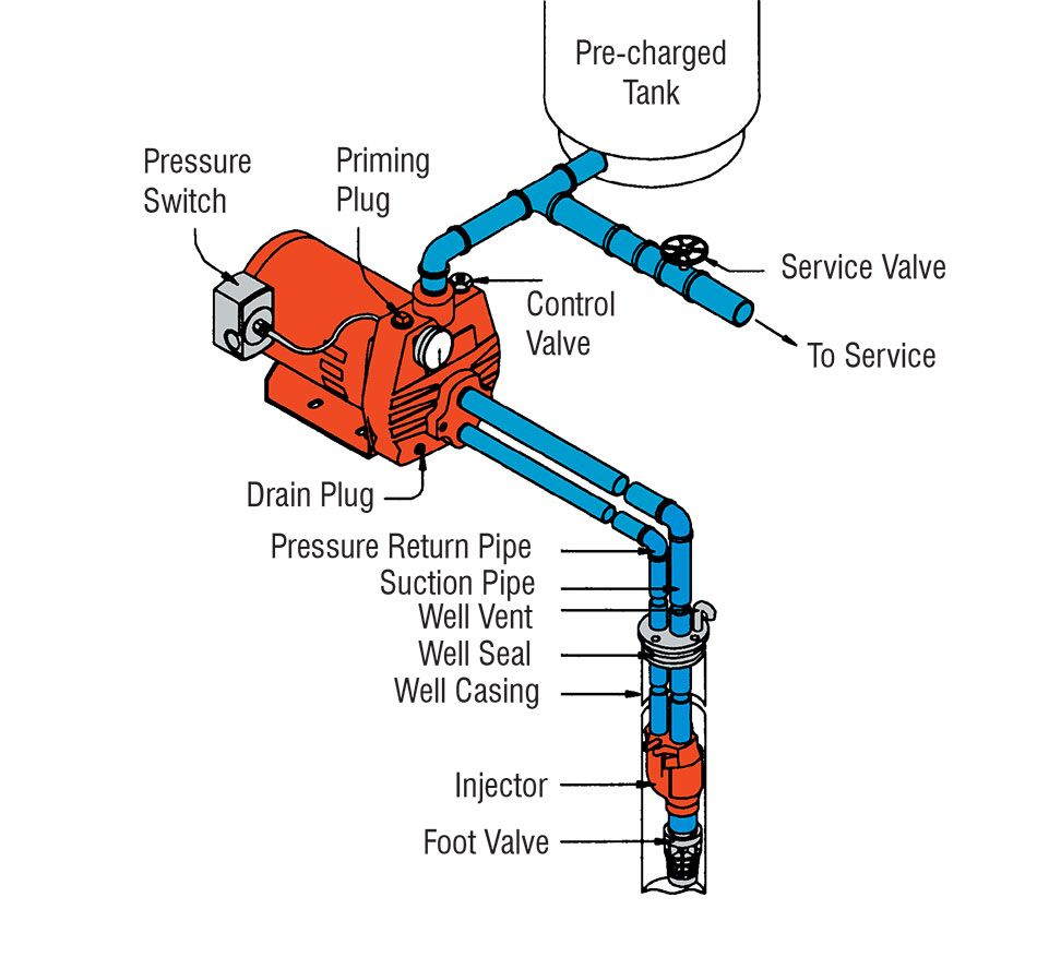 how does a 2 pipe water well pump work diagram yahoo image search results [ 950 x 877 Pixel ]