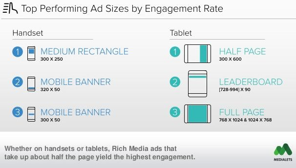 Best Mobile Ad Sizes Standard Banners Tablets Google 2019 Mobile Banner Best Ads Banner Sizes
