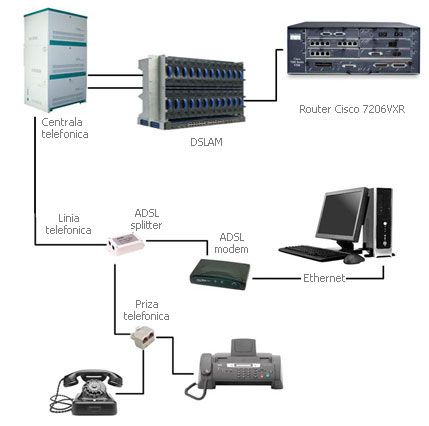 ADSL stands for Asymmetric Digital Subscriber Line and uses a typical landline phone, by converting the phone's. For More Information Visit:– http://phonepointsfast.com.au/
