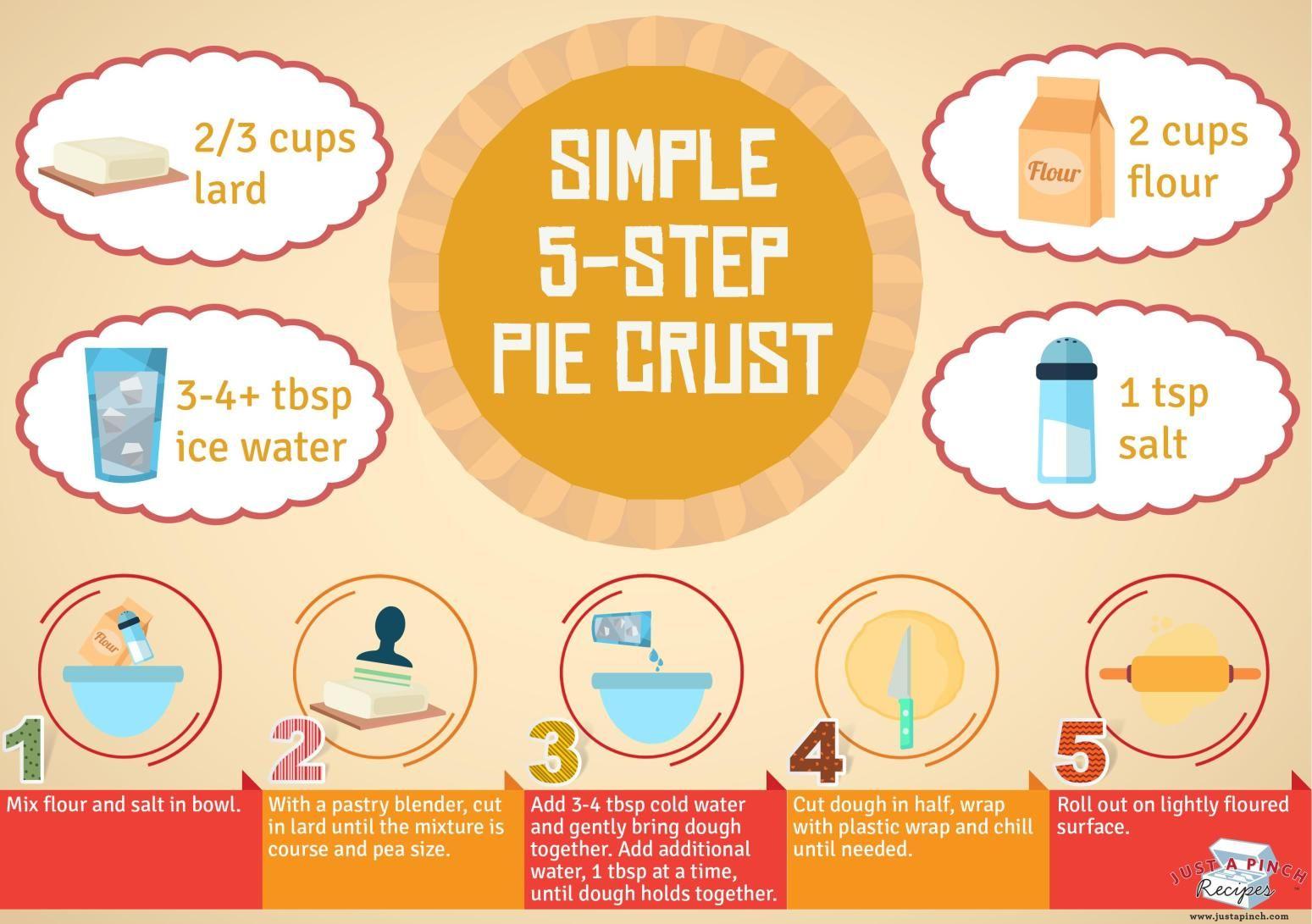 Simple 5 Step Pie Crust Just A Pinch Pie Crust Crust Baking Basics
