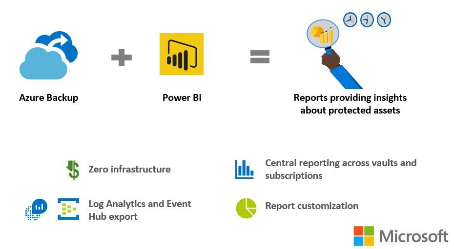 Gain Business Insights And Build Custom Reports Using Powerbi