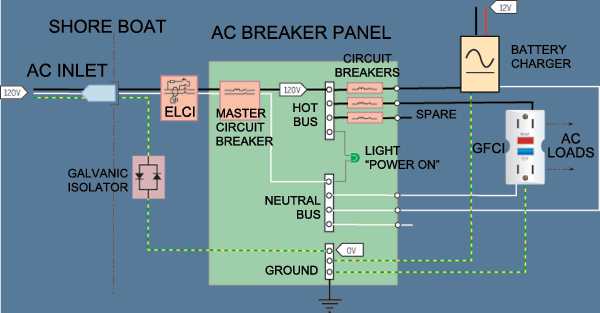 Wiring your Boat for Shore Power  This diagram shows a