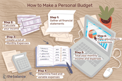 The 7 Best Budgeting Apps Of 2021 Personal Budget Making A Budget Budgeting