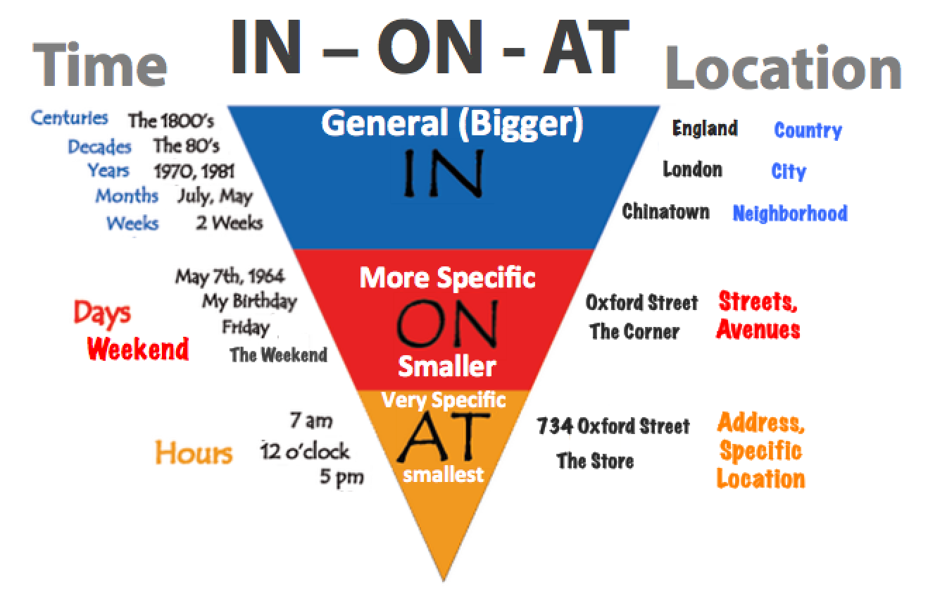 prepositions-real-life.png 1318×860 пикс