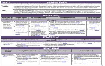 Year  English Australian Curriculum Planning Template A Size