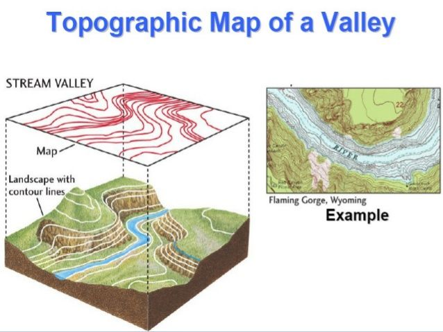 Image result for what a topographic map shows | important Diagrams ...