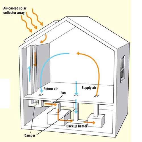 Active Solar Space Heating Systems For Your Home Home Heating Systems Solar Panels Roof Heating Systems
