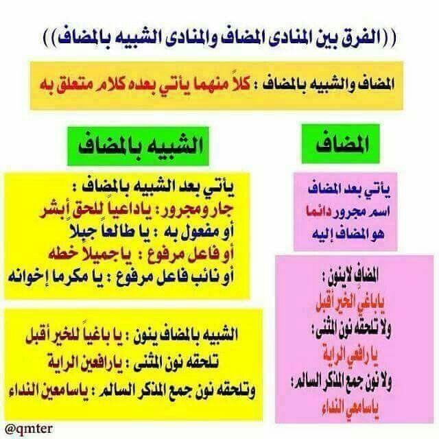 المضاف والشبيه بالمضاف Arabic Language Arabic Langauge Language