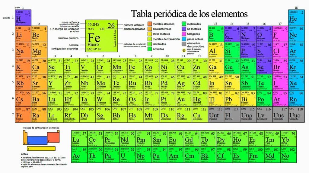 tabla periodica para imprimir con nombres tabla periodica dinamica tabla periodica completa tabla periodica elementos tabla periodica groups