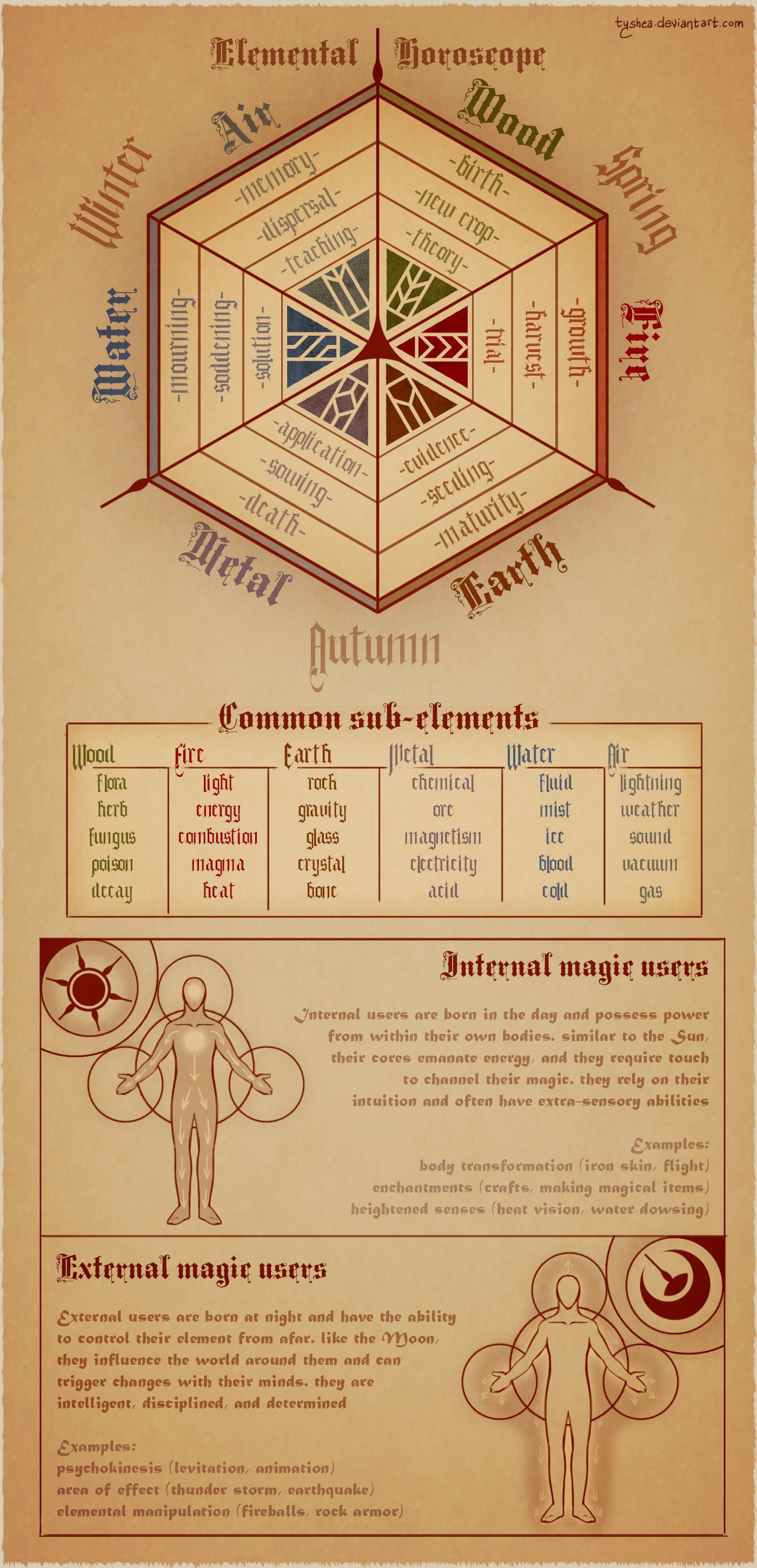 Magic calender by tyshea elemental horoscope elements wizard warlock witch sorcerer sorceress chart create your own roleplaying game material  rpg bard also rh pinterest