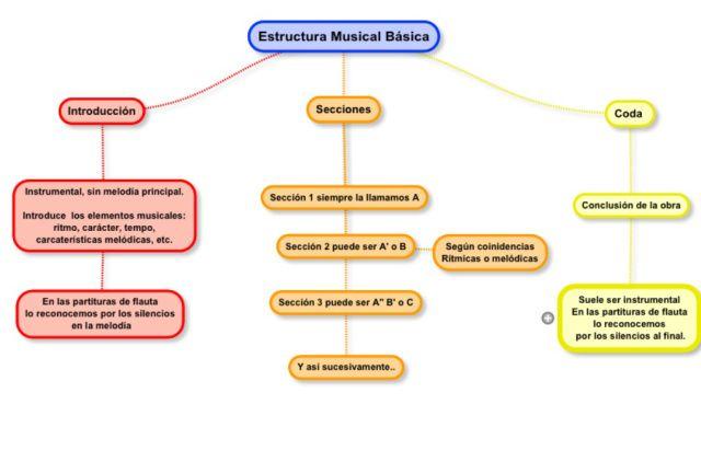 Estructura Partituras Clase De Musica Y Mapa Conceptual