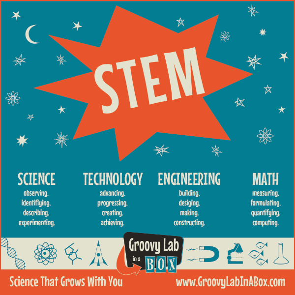 What is STEM, exactly? Science, technology, engineering and math #STEM #education #EngineeringDesignProcess