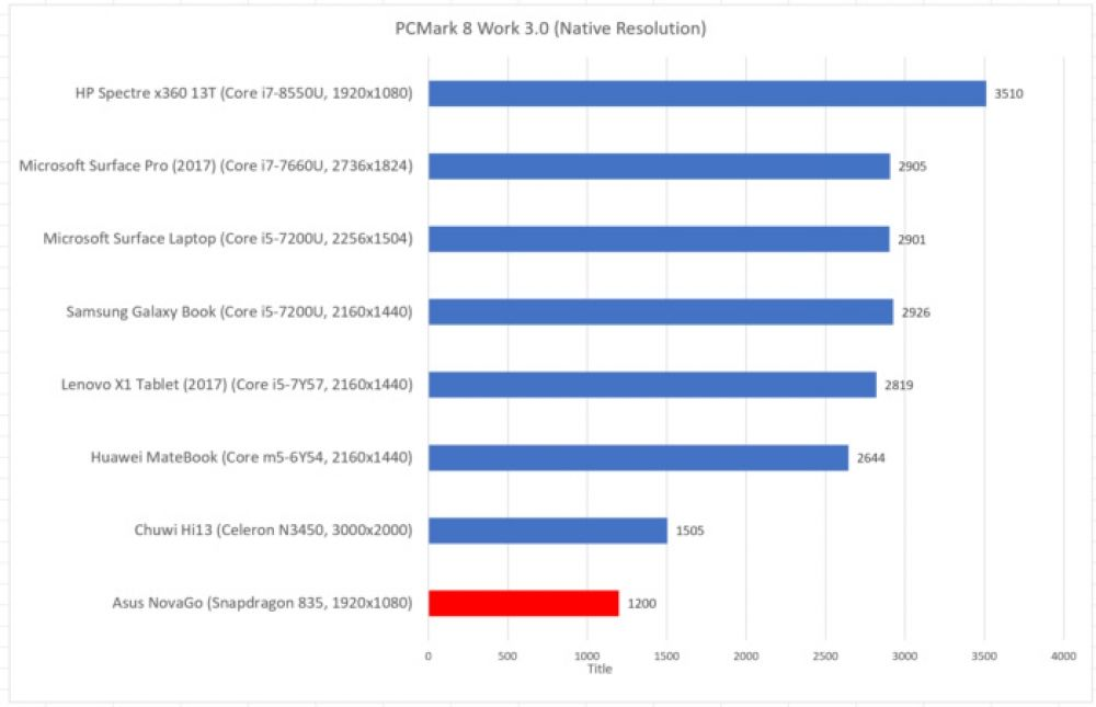 ARM challenges Intel in PCs with Deimos and Hercules chips | Tech