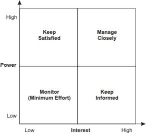 For Stakeholders  Is Not Enough  Stakeholder Analysis