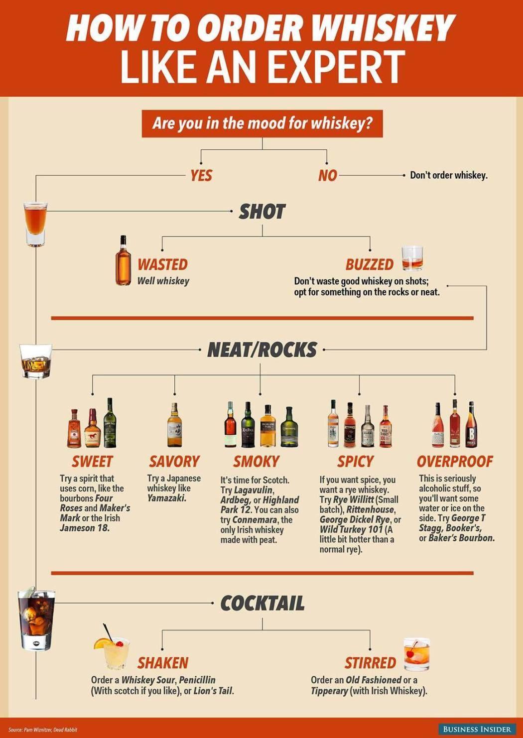 whiskey ordering info graphic wine spirits pinterest bar