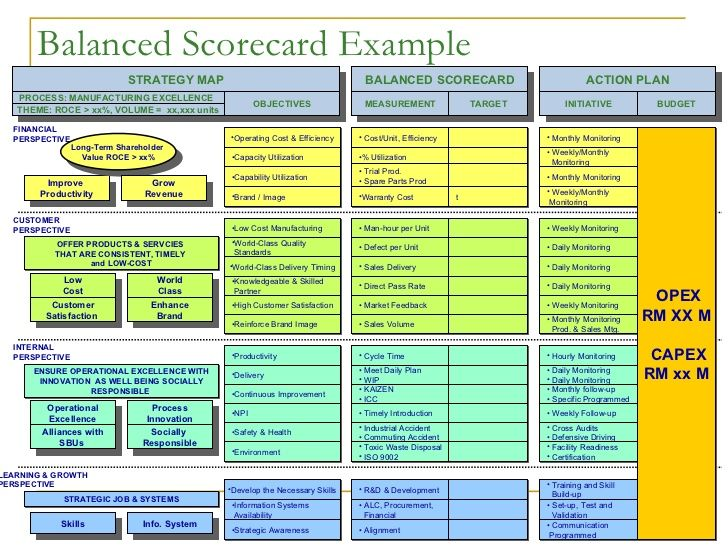 Balanced Scorecard Example Strategy Map Measurement Process Manufacturing Excellence Theme Roce