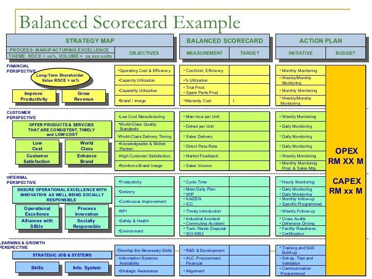 Balanced scorecard example strategy map balanced scorecard