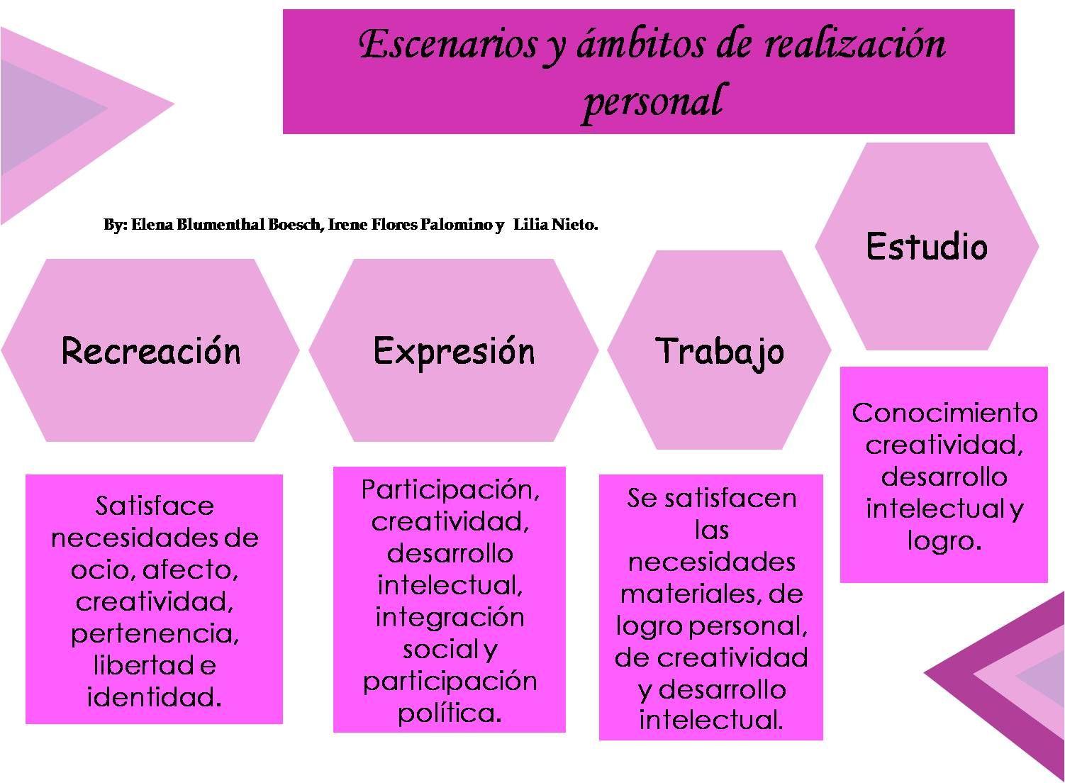 Escenarios y ámbitos de realización personal:Estudio ...