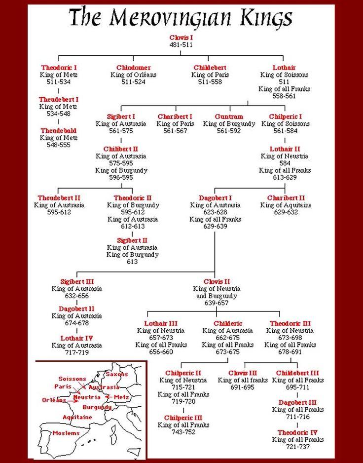 List of Frankish kings