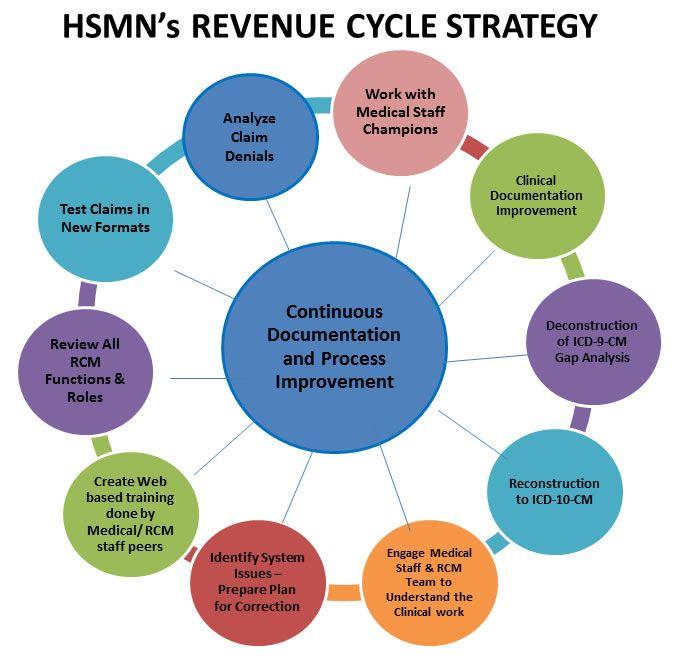 revenue cycle Lean revenue cycle services focus on helping teams eliminate the mistakes and process errors that result in lost revenue and write-offs.