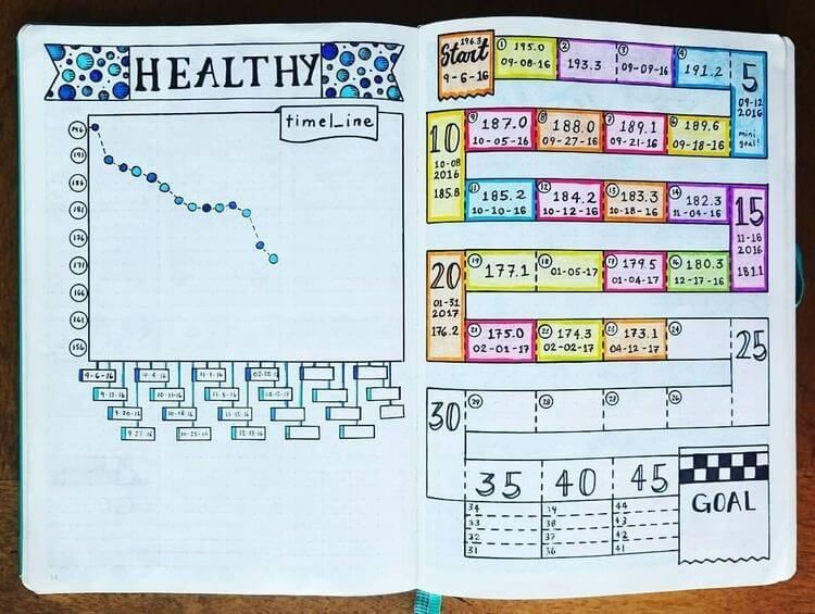 Crush Your Health & Fitness Goals With Bullet Journal Habit Trackers #fitness goals bullet journal l...