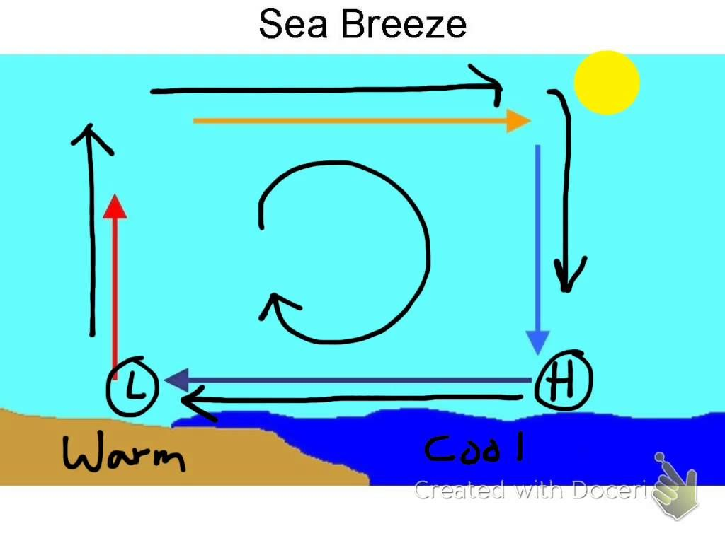 Sea Breeze Vs Land Breeze Ms Ess2 6